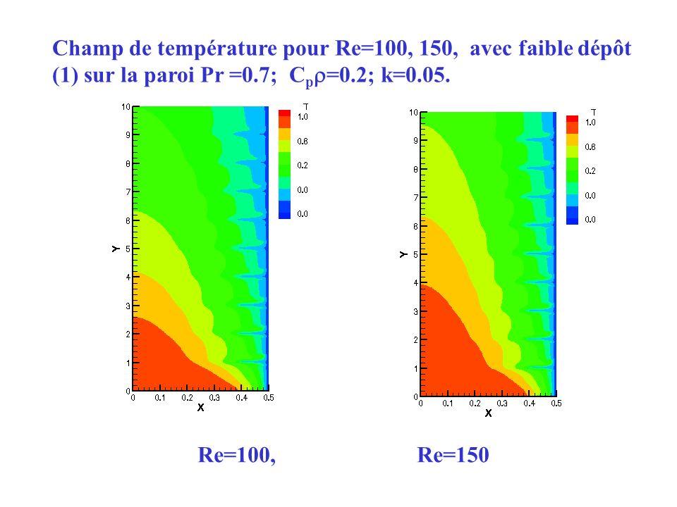 Champ de température pour Re=100, 150, avec faible dépôt (1) sur la paroi Pr =0.7; C p =0.2; k=0.05. Re=100, Re=150
