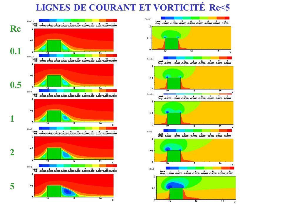 LIGNES DE COURANT ET VORTICITÉ Re<5 Re 0.1 0.5 1 2 5