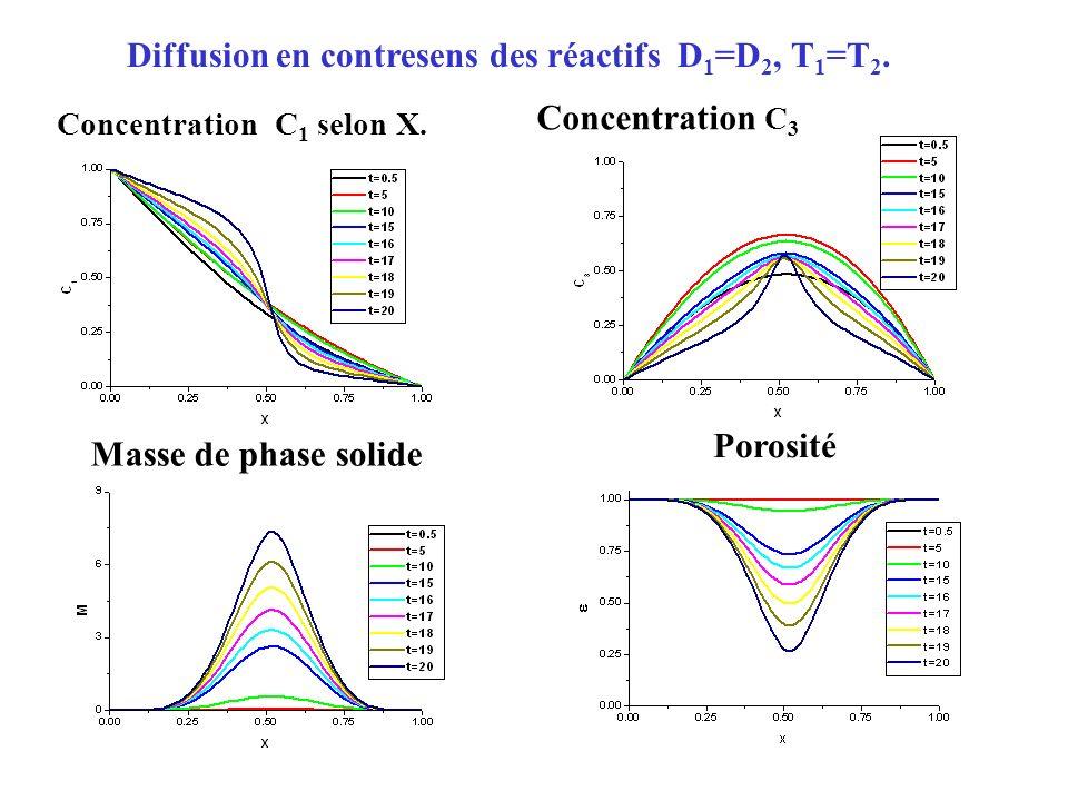 Coefficients de diffusion D 2 =0.2D 1, T 1 =T 2 Masse de phase solidePorosité