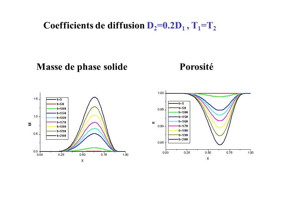 Gradient de température Т(0)=1, Т(1) =0.2 Concentration С 1 Concentration С 3 Constante de vitesse 1 Porosité