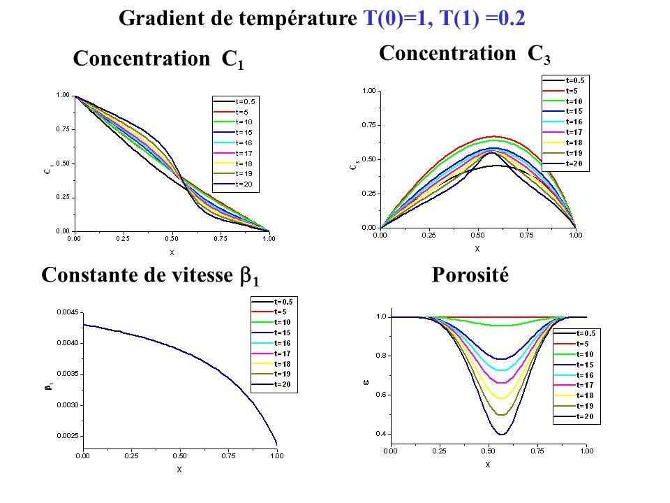 Fonction de distribution de taille des particules (L,x)