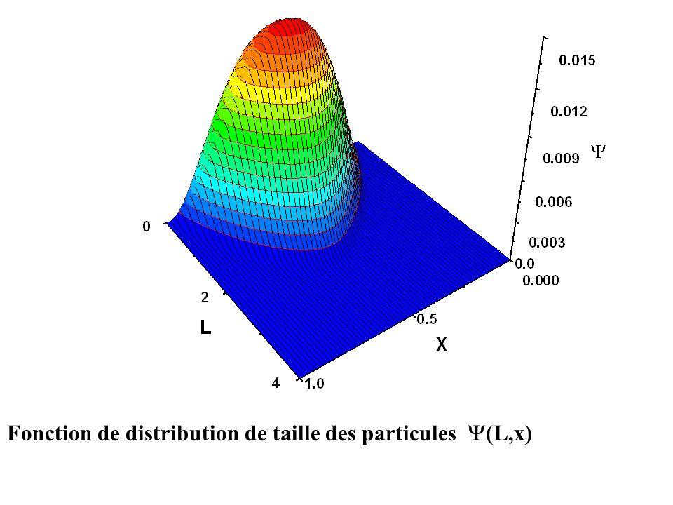 constante de vitesse de la réaction de nucléation homogène = 0.4 Concentration С 1 Concentration С 2 PorositéMassé Concentration С 3