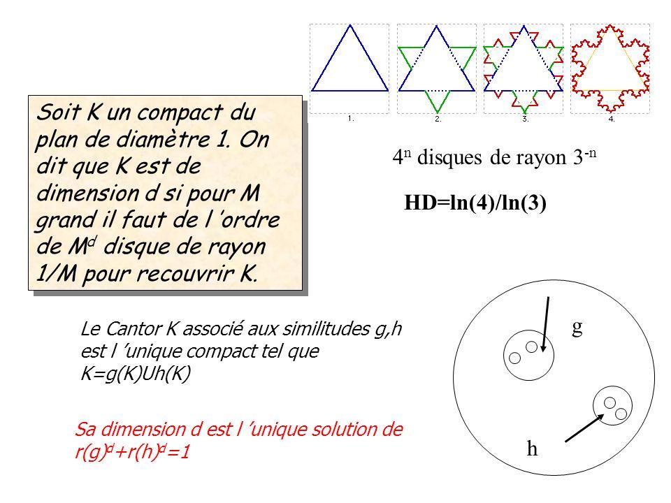 Soit K un compact du plan de diamètre 1. On dit que K est de dimension d si pour M grand il faut de l ordre de M d disque de rayon 1/M pour recouvrir