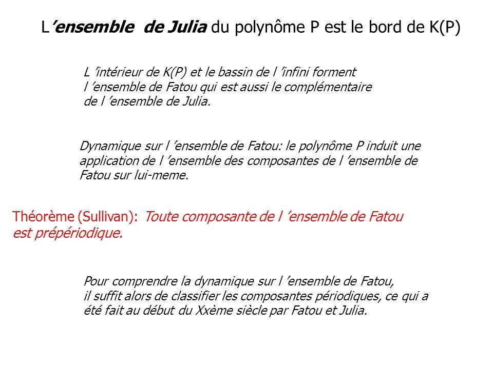 Lensemble de Julia du polynôme P est le bord de K(P) L intérieur de K(P) et le bassin de l infini forment l ensemble de Fatou qui est aussi le complém