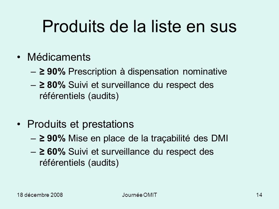 18 décembre 2008Journée OMIT14 Produits de la liste en sus Médicaments – 90% Prescription à dispensation nominative – 80% Suivi et surveillance du respect des référentiels (audits) Produits et prestations – 90% Mise en place de la traçabilité des DMI – 60% Suivi et surveillance du respect des référentiels (audits)