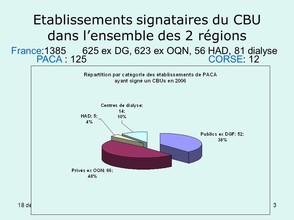 18 décembre 2008Journée OMIT3 Etablissements signataires du CBU dans lensemble des 2 régions PACA : 125 CORSE: 12 France:1385 625 ex DG, 623 ex OQN, 56 HAD, 81 dialyse
