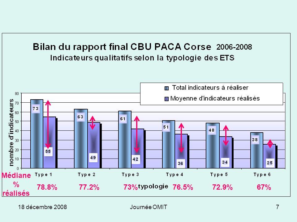 18 décembre 2008Journée OMIT7 77.2%67%72.9%76.5%73% Médiane % réalisés 78.8%