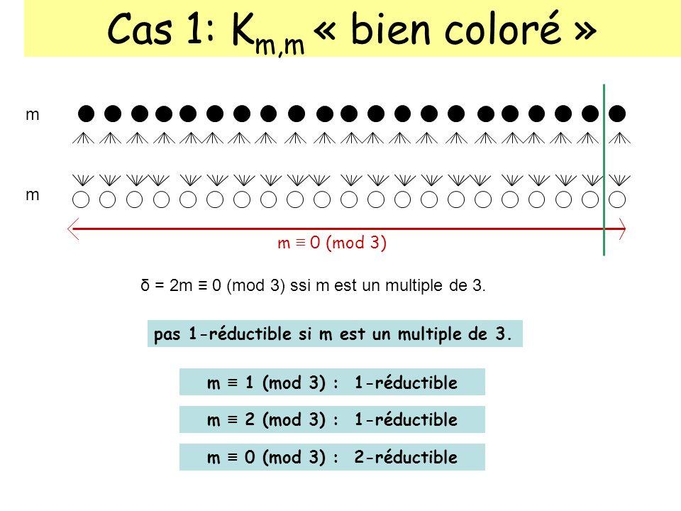 Cas 1: K m,m « bien coloré » m m m 0 (mod 3) m 2 (mod 3) : 1-réductible m 0 (mod 3) : 2-réductible δ = 2m 0 (mod 3) ssi m est un multiple de 3. pas 1-
