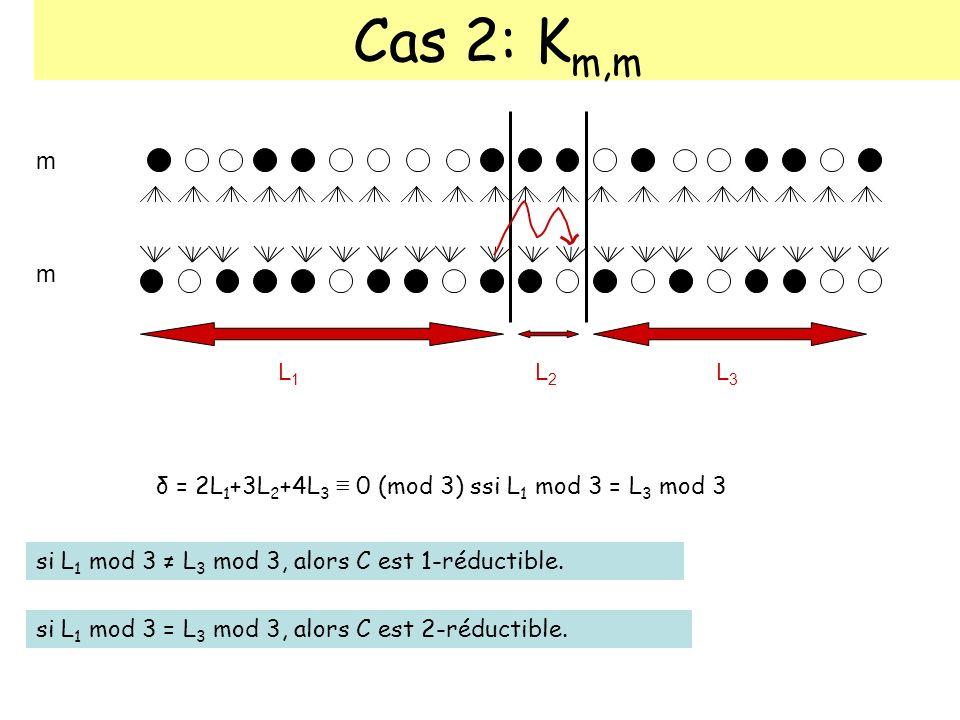 Cas 2: K m,m m m δ = 2L 1 +3L 2 +4L 3 0 (mod 3) ssi L 1 mod 3 = L 3 mod 3 L1L1 L2L2 L3L3 si L 1 mod 3 L 3 mod 3, alors C est 1-réductible. si L 1 mod