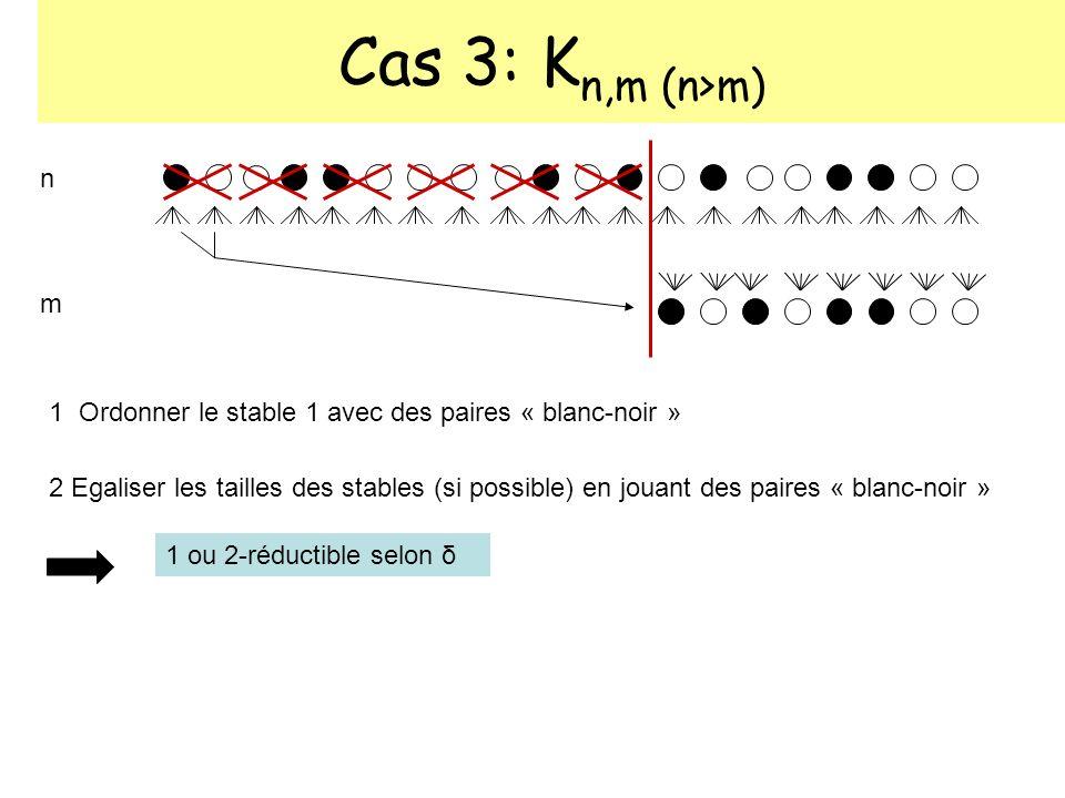 Cas 3: K n,m (n>m) n m 1 Ordonner le stable 1 avec des paires « blanc-noir » 2 Egaliser les tailles des stables (si possible) en jouant des paires « b