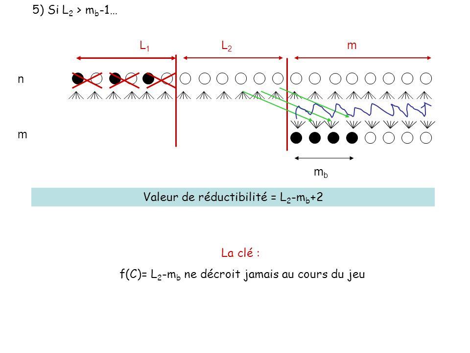 n m L1L1 L2L2 m mbmb Valeur de réductibilité = L 2 -m b +2 La clé : f(C)= L 2 -m b ne décroit jamais au cours du jeu