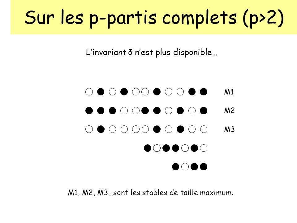 Sur les p-partis complets (p>2) Linvariant δ nest plus disponible… M1 M2 M3 M1, M2, M3…sont les stables de taille maximum.