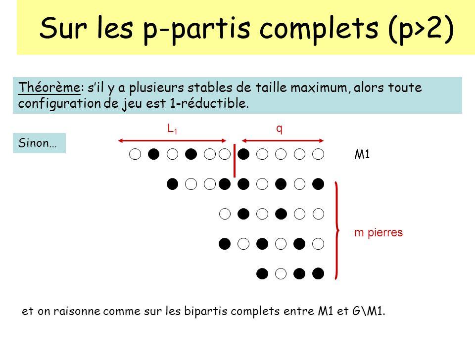 Sur les p-partis complets (p>2) Théorème: sil y a plusieurs stables de taille maximum, alors toute configuration de jeu est 1-réductible. Sinon… L1L1
