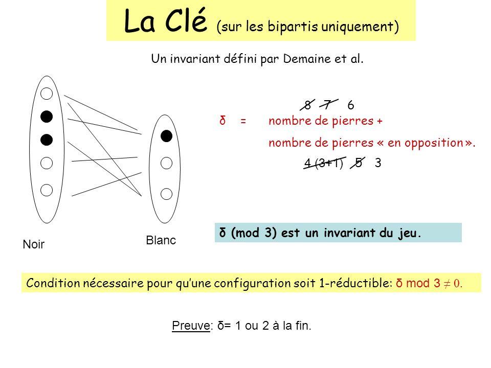 La Clé (sur les bipartis uniquement) Un invariant défini par Demaine et al. Noir Blanc δ = nombre de pierres + nombre de pierres « en opposition ». 8