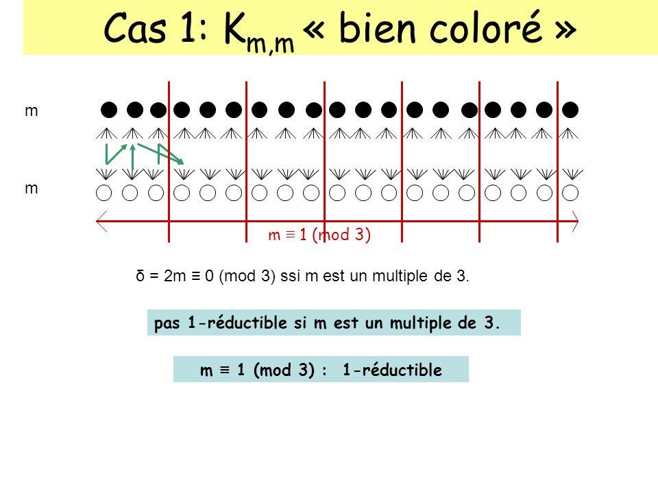 Cas 1: K m,m « bien coloré » m m δ = 2m 0 (mod 3) ssi m est un multiple de 3. pas 1-réductible si m est un multiple de 3. m 1 (mod 3) m 1 (mod 3) : 1-