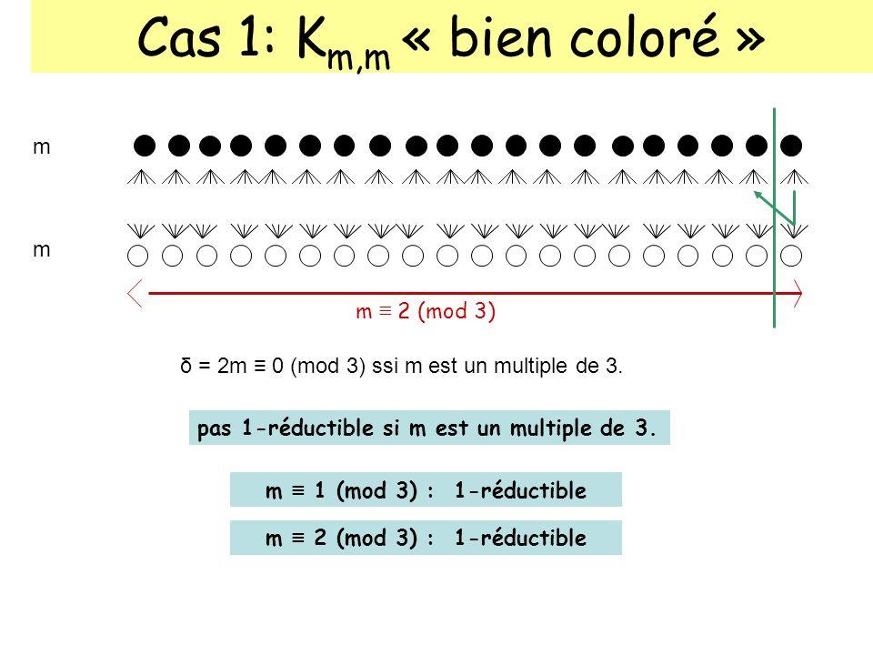 Cas 1: K m,m « bien coloré » m m m 0 (mod 3) m 2 (mod 3) : 1-réductible m 0 (mod 3) : 2-réductible δ = 2m 0 (mod 3) ssi m est un multiple de 3.