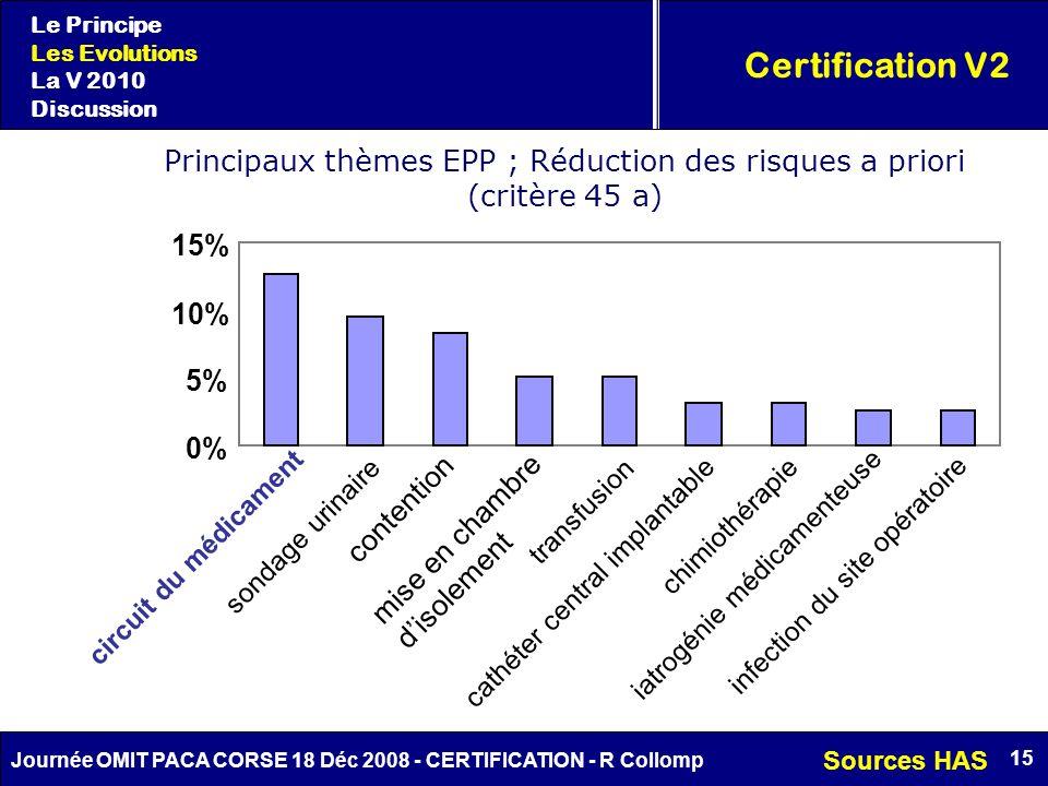 15 Journée OMIT PACA CORSE 18 Déc 2008 - CERTIFICATION - R Collomp Certification V2 Le Principe Les Evolutions La V 2010 Discussion Principaux thèmes