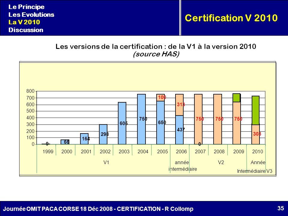 35 Journée OMIT PACA CORSE 18 Déc 2008 - CERTIFICATION - R Collomp Certification V 2010 Les versions de la certification : de la V1 à la version 2010