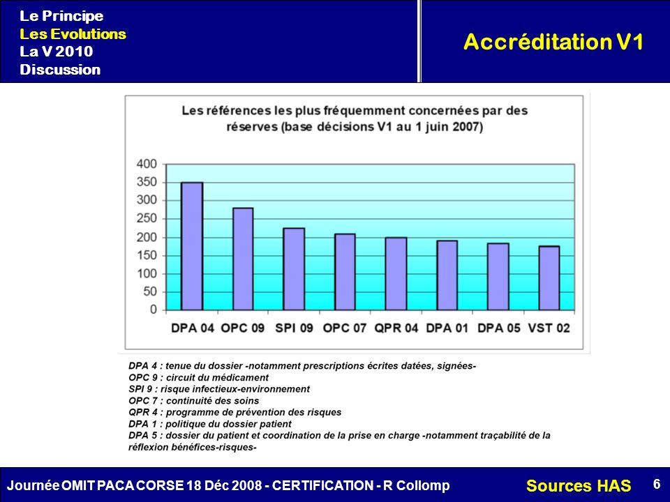 6 Journée OMIT PACA CORSE 18 Déc 2008 - CERTIFICATION - R Collomp Accréditation V1 Le Principe Les Evolutions La V 2010 Discussion Sources HAS