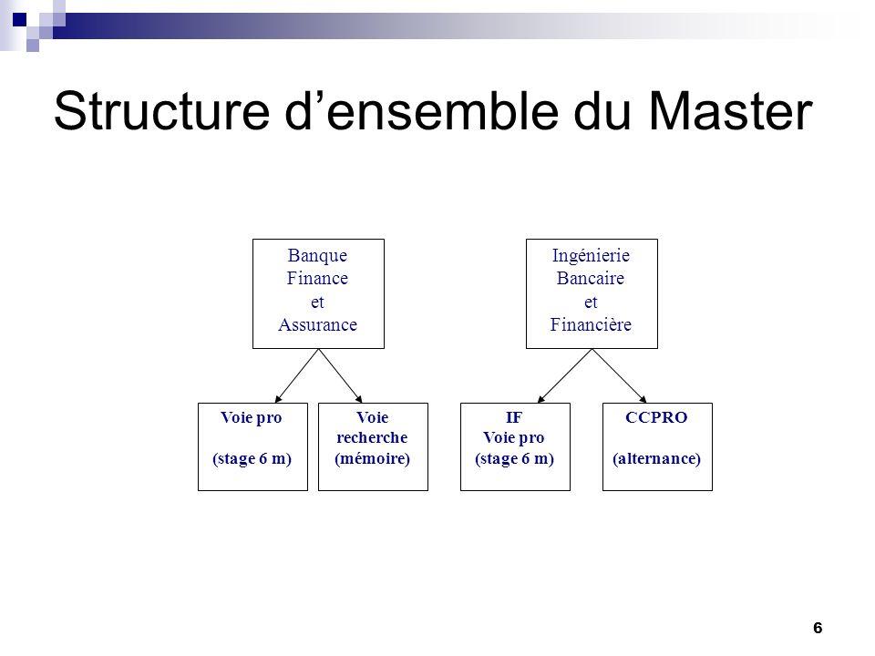 6 Structure densemble du Master Voie recherche (mémoire) Voie pro (stage 6 m) Banque Finance et Assurance CCPRO (alternance) IF Voie pro (stage 6 m) I