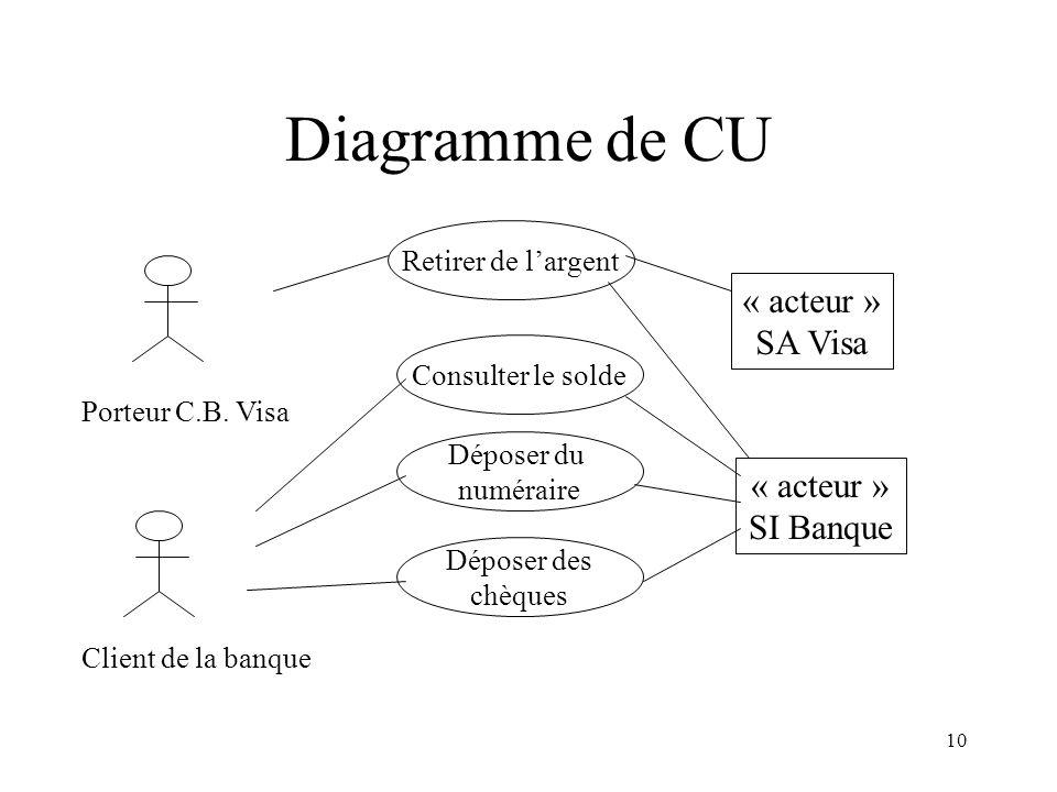 10 Diagramme de CU Retirer de largent Consulter le solde Déposer du numéraire Déposer des chèques « acteur » SA Visa « acteur » SI Banque Porteur C.B.