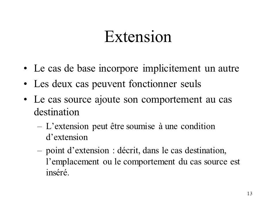 13 Extension Le cas de base incorpore implicitement un autre Les deux cas peuvent fonctionner seuls Le cas source ajoute son comportement au cas desti