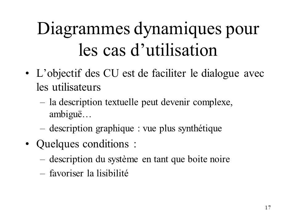 17 Diagrammes dynamiques pour les cas dutilisation Lobjectif des CU est de faciliter le dialogue avec les utilisateurs –la description textuelle peut