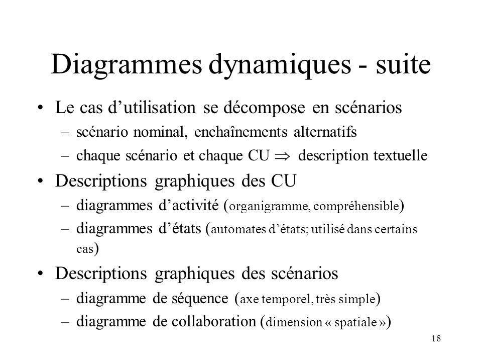 18 Diagrammes dynamiques - suite Le cas dutilisation se décompose en scénarios –scénario nominal, enchaînements alternatifs –chaque scénario et chaque