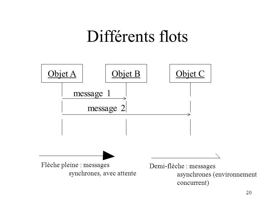 20 Différents flots Objet AObjet BObjet C message 1 message 2 Flèche pleine : messages synchrones, avec attente Demi-flèche : messages asynchrones (en