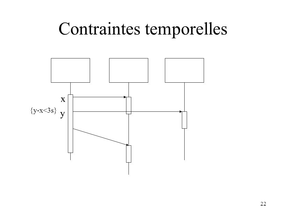 22 Contraintes temporelles {y-x<3s} x y