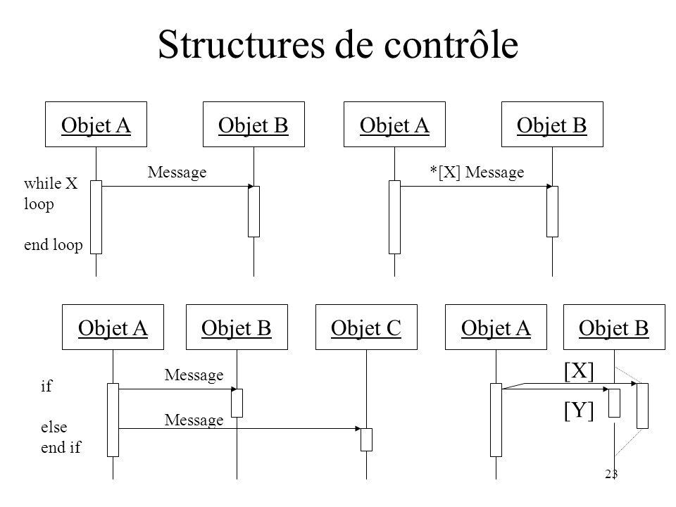 23 Structures de contrôle Objet AObjet B while X loop end loop Objet AObjet B *[X] MessageMessage Objet AObjet B if else end if Message Objet C Messag