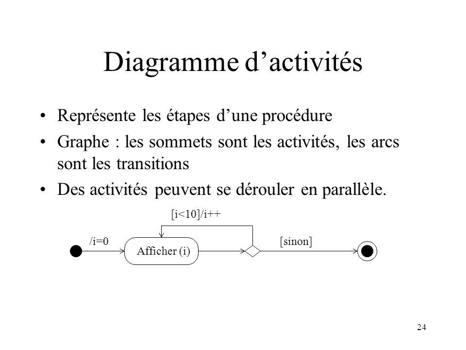 24 Diagramme dactivités Représente les étapes dune procédure Graphe : les sommets sont les activités, les arcs sont les transitions Des activités peuv