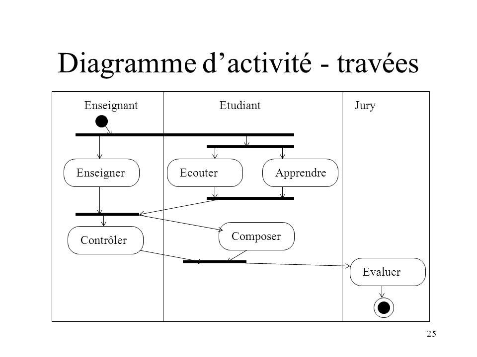 25 Diagramme dactivité - travées EnseignantEtudiantJury EcouterEnseigner Composer Apprendre Contrôler Evaluer