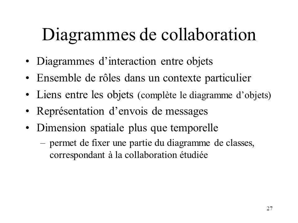27 Diagrammes de collaboration Diagrammes dinteraction entre objets Ensemble de rôles dans un contexte particulier Liens entre les objets (complète le
