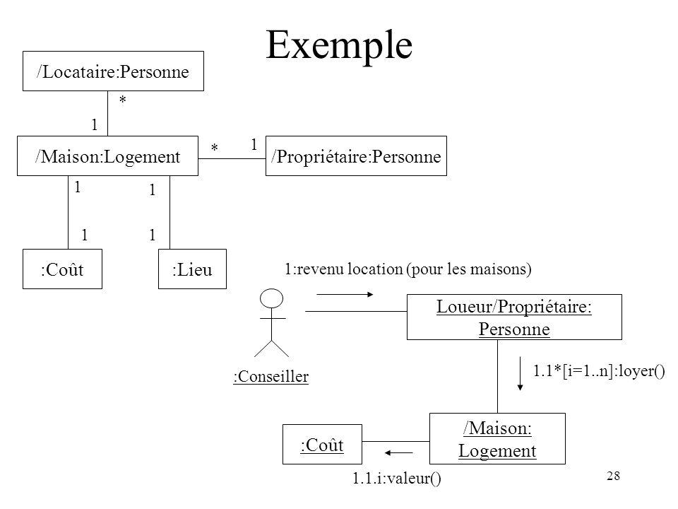 28 Exemple /Locataire:Personne :Coût /Maison:Logement :Lieu /Propriétaire:Personne * 1 1 1 1 1 * 1 Loueur/Propriétaire: Personne :Coût /Maison: Logeme