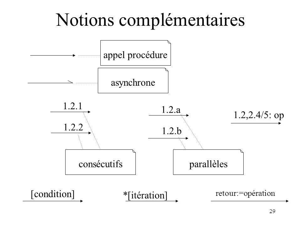 29 Notions complémentaires appel procédure asynchrone 1.2.1 1.2.2 1.2.a 1.2.b consécutifsparallèles [condition] *[itération] retour:=opération 1.2,2.4