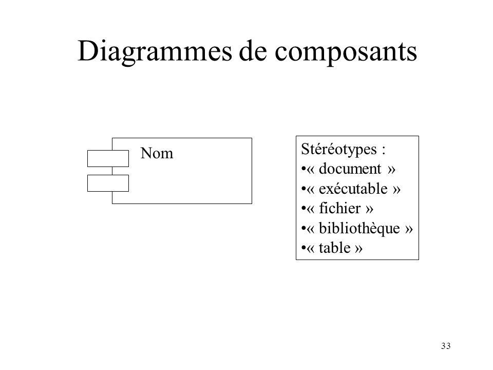 33 Diagrammes de composants Nom Stéréotypes : « document » « exécutable » « fichier » « bibliothèque » « table »