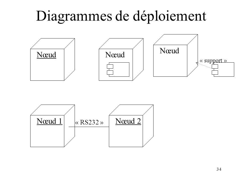 34 Diagrammes de déploiement Nœud « support » Nœud 1Nœud 2 « RS232 »