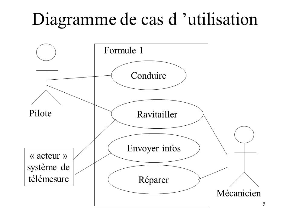 5 Diagramme de cas d utilisation Pilote Conduire Ravitailler Mécanicien Envoyer infos Réparer Formule 1 « acteur » système de télémesure