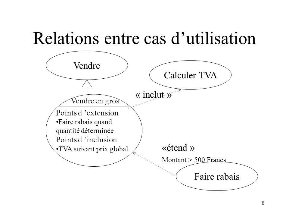 8 Relations entre cas dutilisation Vendre Calculer TVA « inclut » Faire rabais «étend » Montant > 500 Francs Vendre en gros Points d extension Faire r