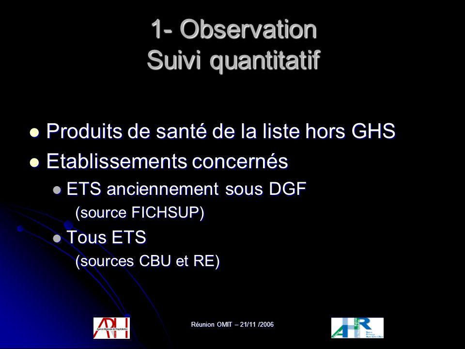 Réunion OMIT – 21/11 /2006 1- Observation Suivi quantitatif Produits de santé de la liste hors GHS Produits de santé de la liste hors GHS Etablissemen