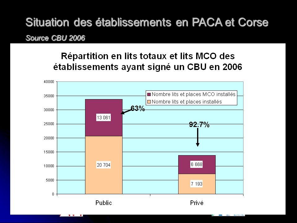 Réunion OMIT – 21/11 /2006 63% 92.7% Situation des établissements en PACA et Corse Source CBU 2006