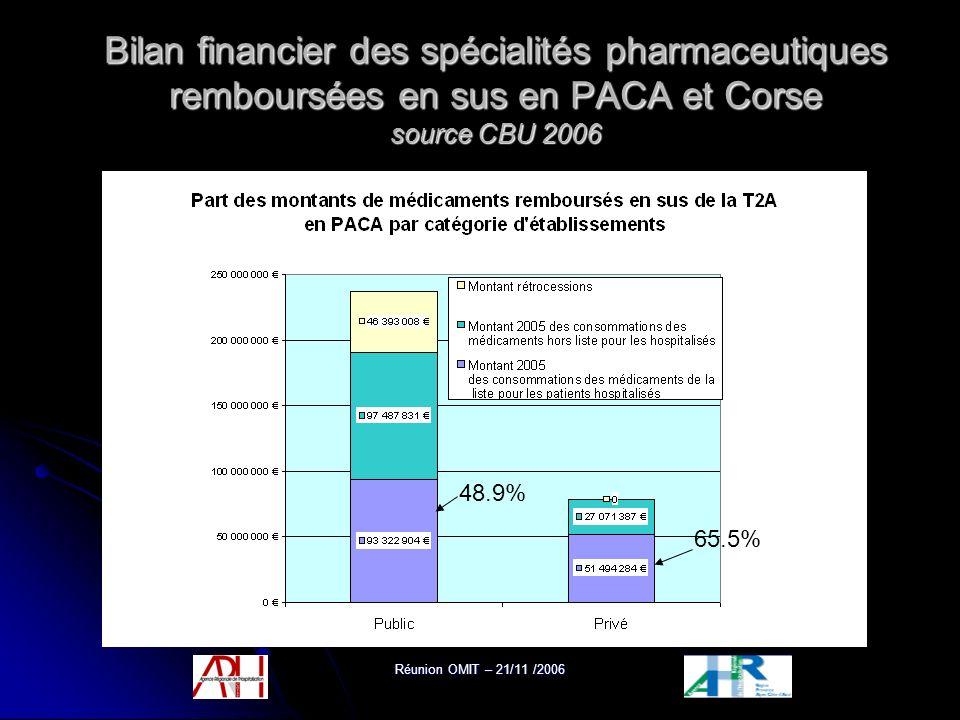 Réunion OMIT – 21/11 /2006 Bilan financier des spécialités pharmaceutiques remboursées en sus en PACA et Corse source CBU 2006 48.9% 65.5%
