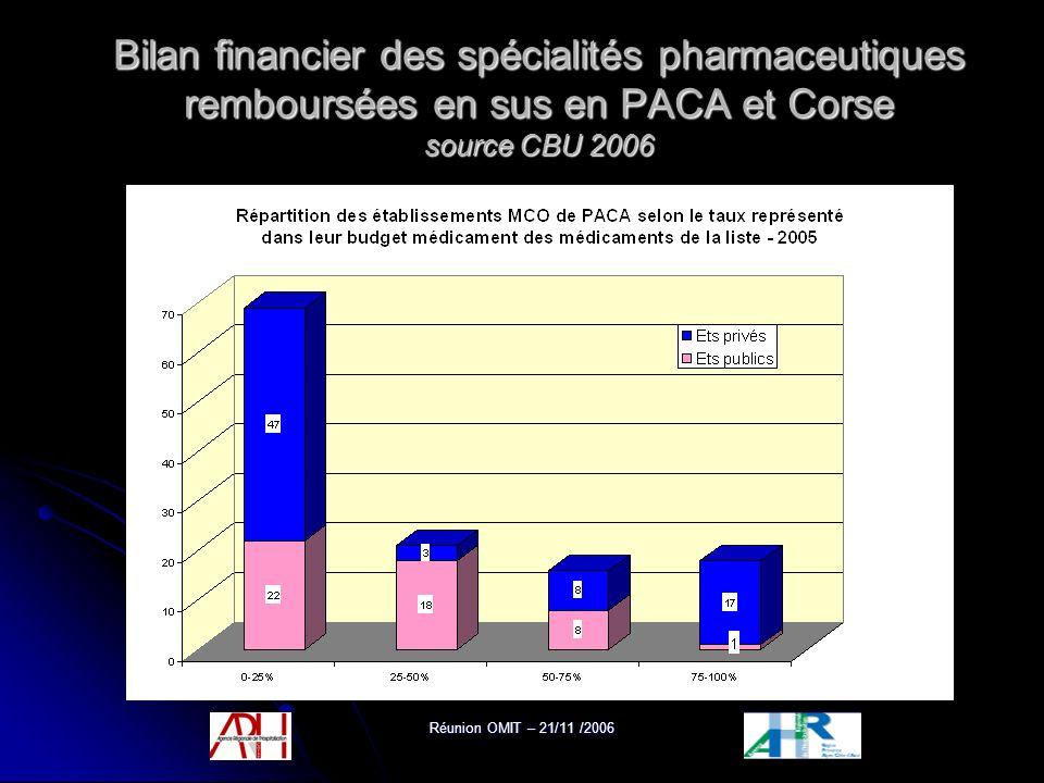 Réunion OMIT – 21/11 /2006 Bilan financier des spécialités pharmaceutiques remboursées en sus en PACA et Corse source CBU 2006