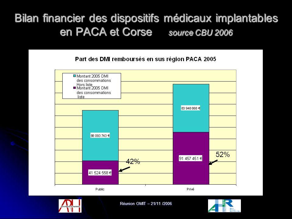 Réunion OMIT – 21/11 /2006 Bilan financier des dispositifs médicaux implantables en PACA et Corse source CBU 2006 42% 52%