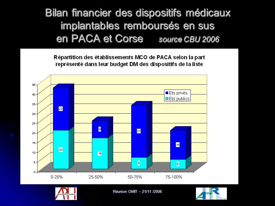 Réunion OMIT – 21/11 /2006 Bilan financier des dispositifs médicaux implantables remboursés en sus en PACA et Corse source CBU 2006