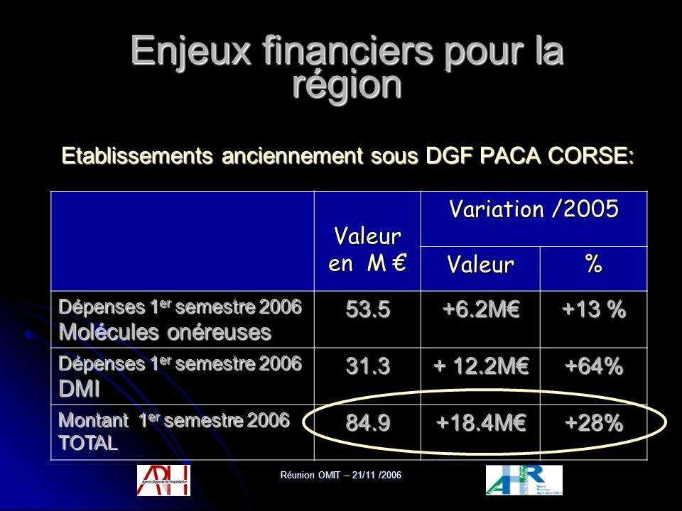 Réunion OMIT – 21/11 /2006 Enjeux financiers pour la région Valeur en M Valeur en M Variation /2005 Valeur% Dépenses 1 er semestre 2006 Molécules onér