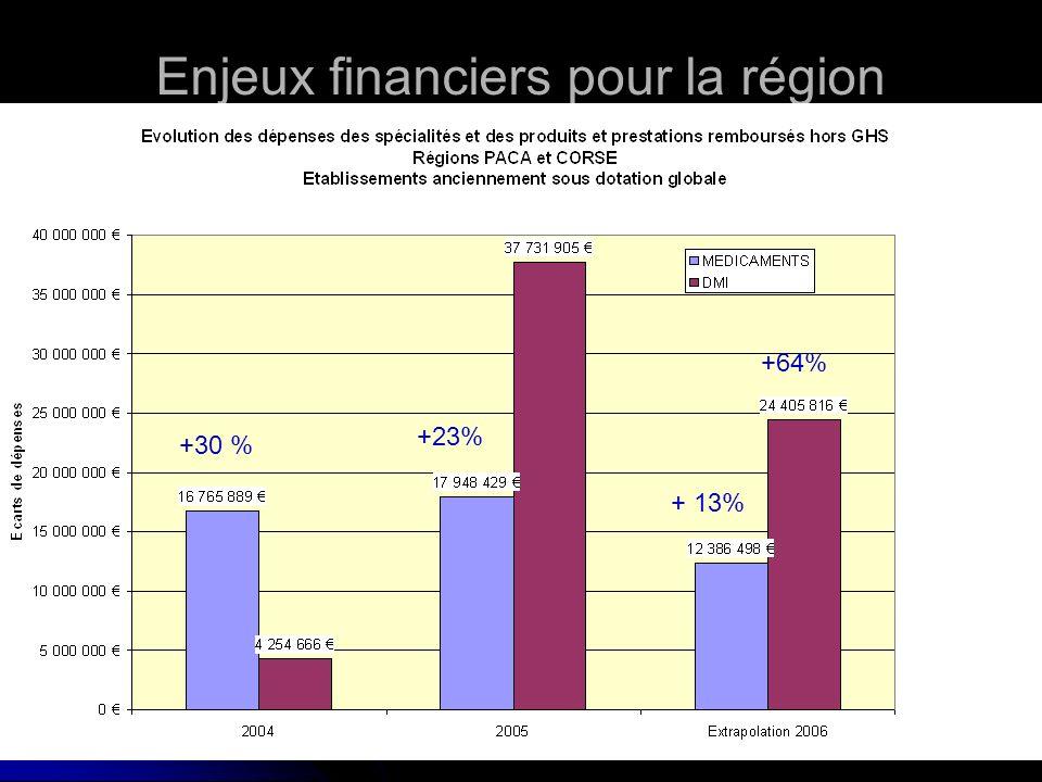 + 30%+ 23% + 27% + 17% + 67% +66% Enjeux financiers pour la région +30 % +23% + 13% +64%