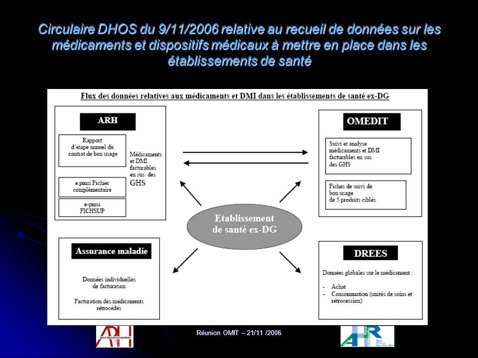 Réunion OMIT – 21/11 /2006 Circulaire DHOS du 9/11/2006 relative au recueil de données sur les médicaments et dispositifs médicaux à mettre en place d