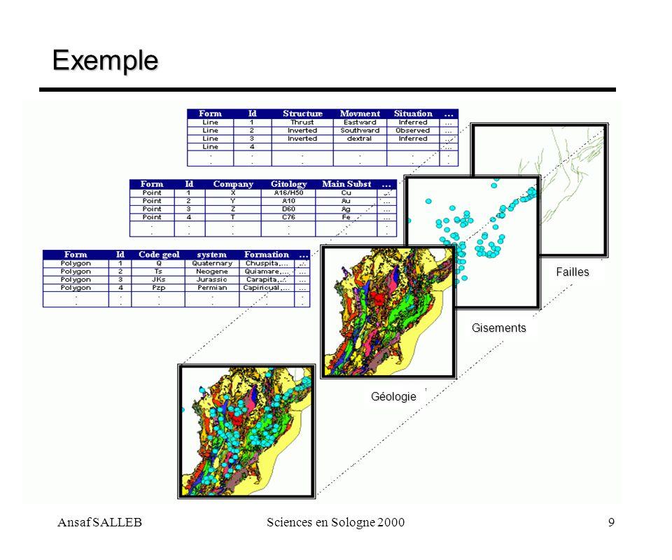 Ansaf SALLEBSciences en Sologne 20009 Exemple Failles Gisements Géologie